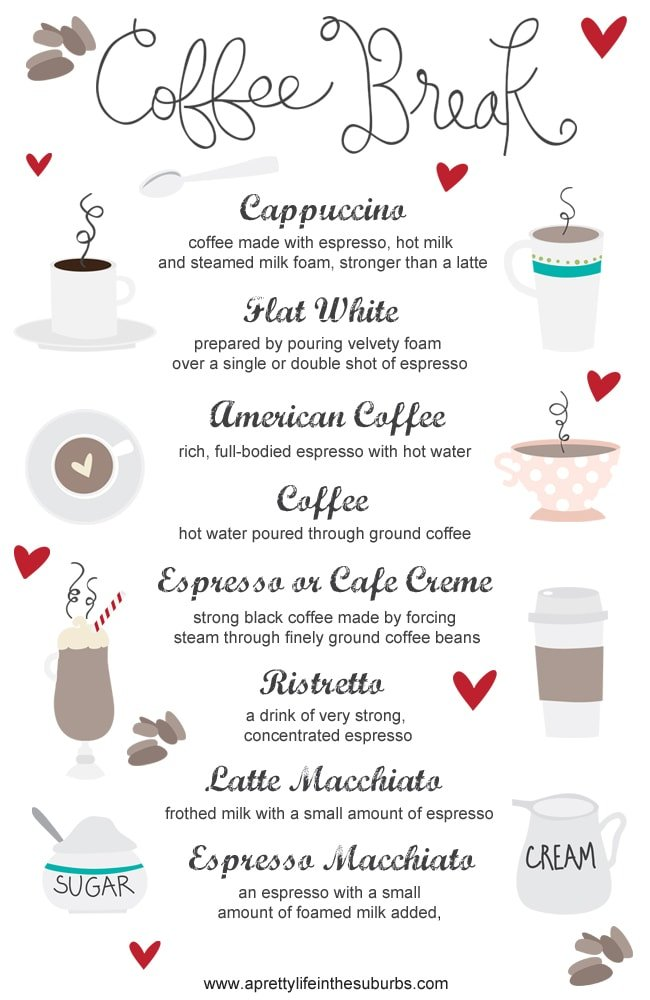 Coffee Definitions Infographic  3{A Pretty Life}